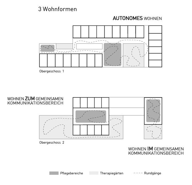 Konzept 3 Wohnformen