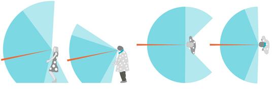 Einschränkung des Blick- und Gesichtsfeldes